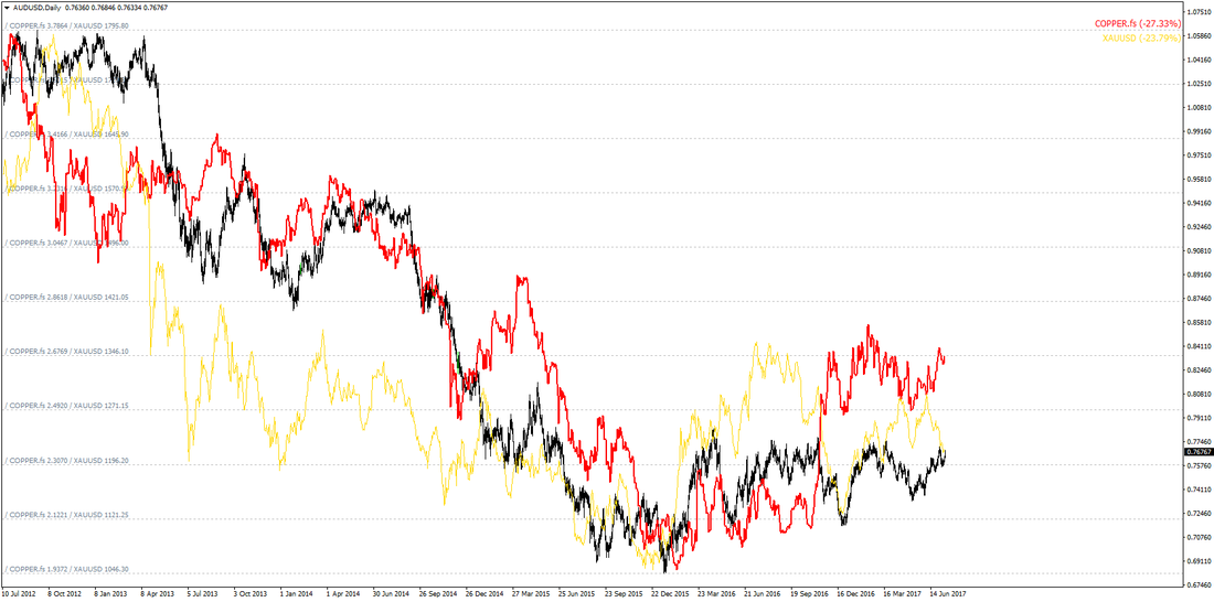 The Australian Dollar has a strong correlation with Gold and Copper prices