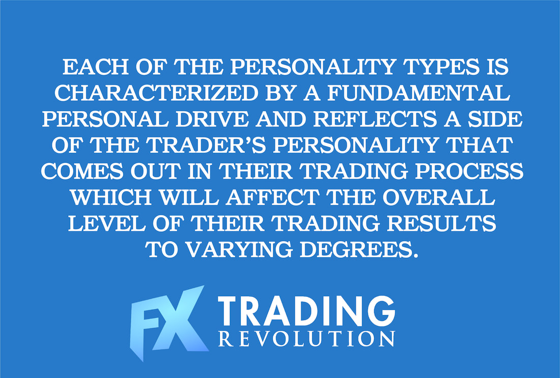 Tharp's Trader Personality Profiles