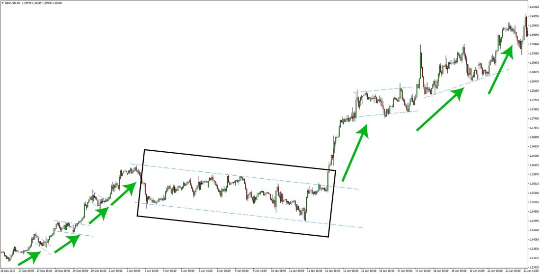 GBPUSD Fx price action trading strategy