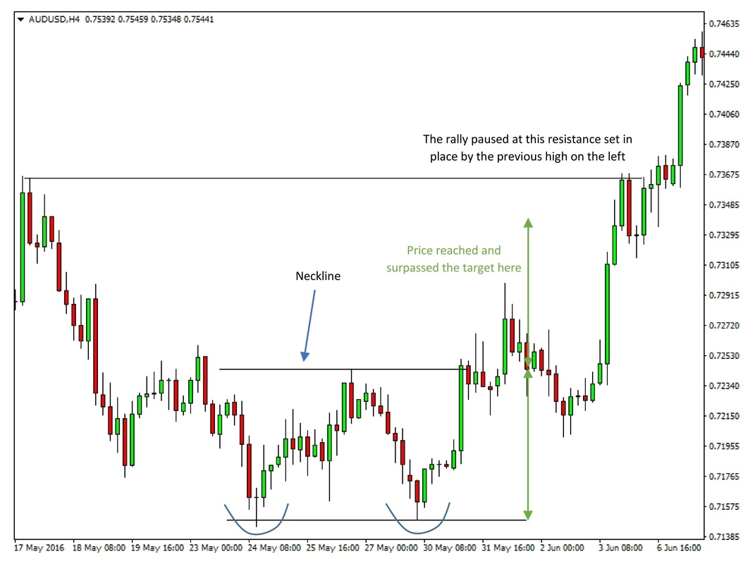 Double bottom on AUDUSD 4h chart