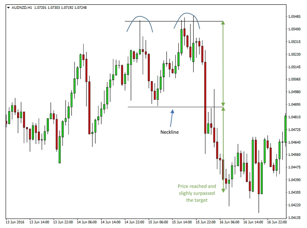 Double top on AUDNZD 1 hour chart