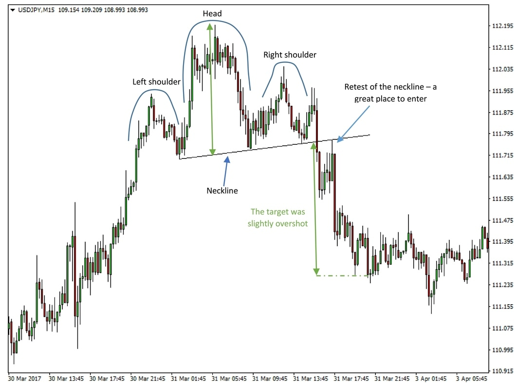 A head and shoulders on a USDJPY 15 minute chart