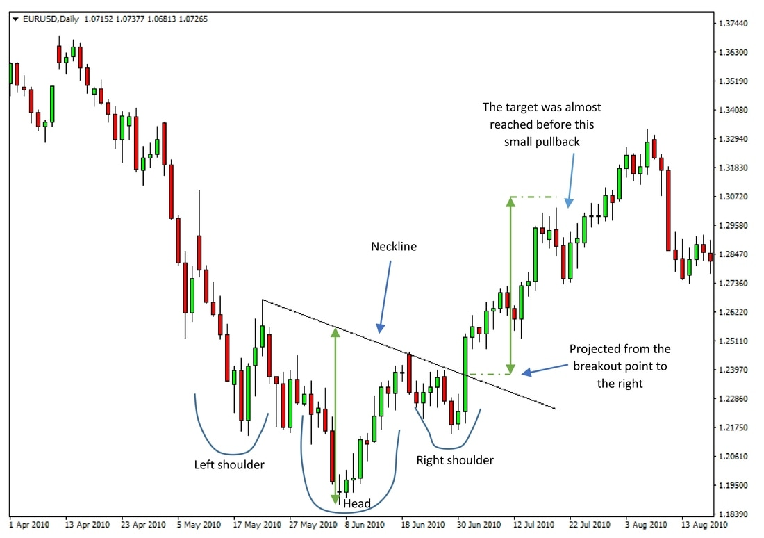 An inverted head and shoulders pattern on EURUSD daily chart