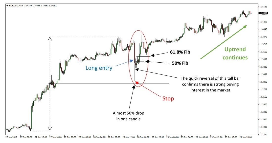 High Probability Tall Candle Reversal Forex Strategy preview