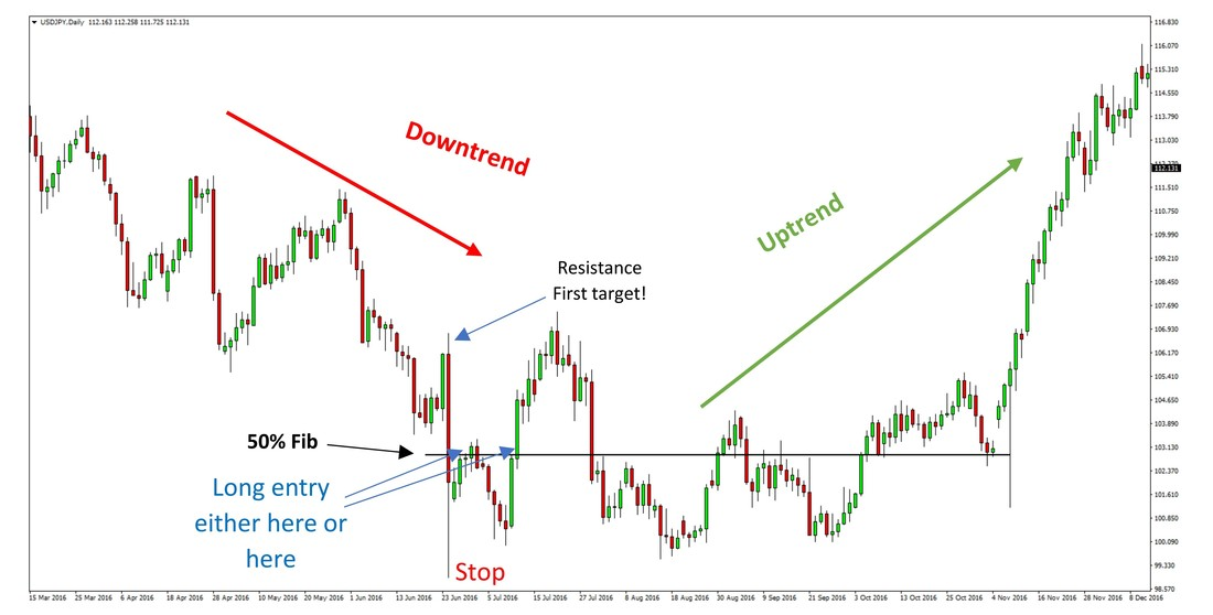 USDJPY Spikes down and eventually reverses - Daily Chart