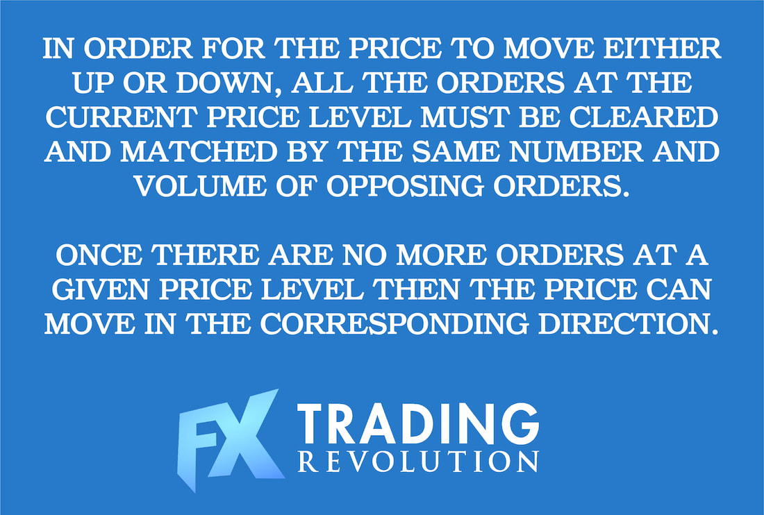 What causes the price in Forex to move?