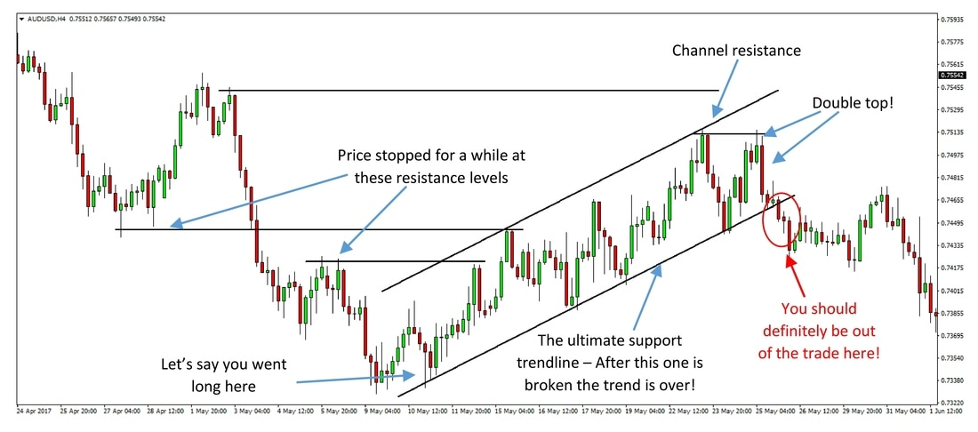 An example of  a long trade on the AUDUSD 4-hour chart