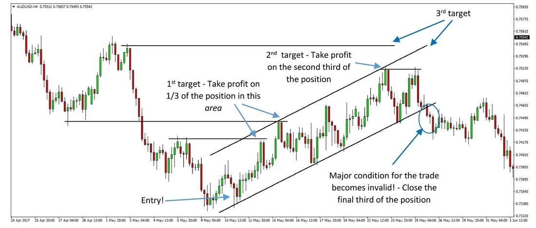 The same AUDUSD 4h chart showing how taking partial profits would work on the long trade example