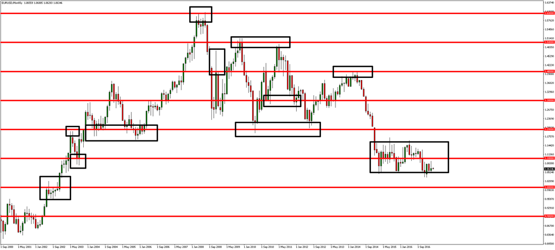 EURUSD Psychological Levels Watched by Bank Traders