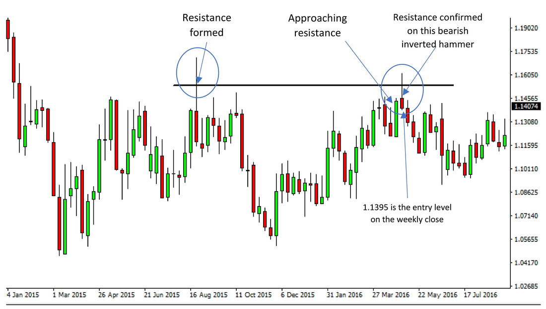 EURUSD Weekly Chart - Strong resistance in the 1.1500 – 1.1600 area