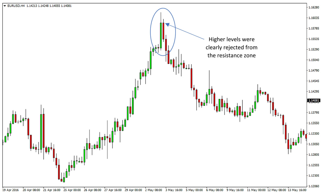 EURUSD 4h chart April – May 2016 – Higher prices were rejected in the 1.1600 area