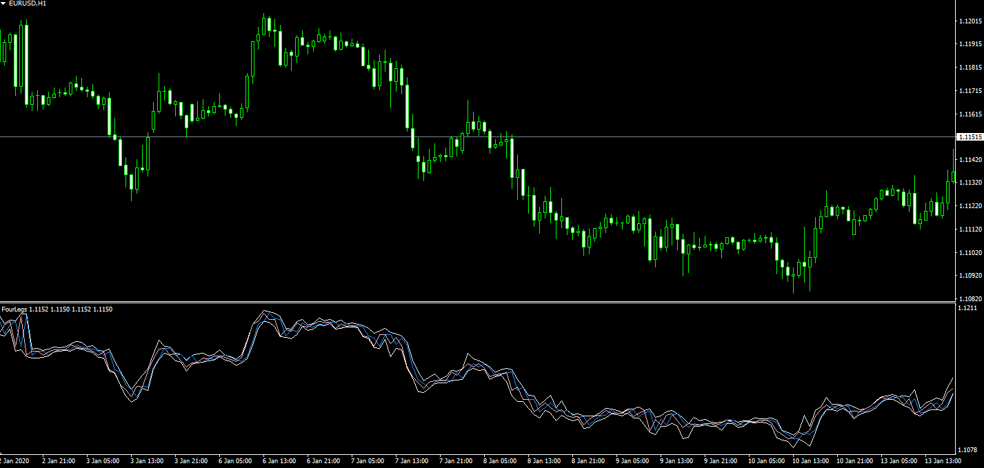 metatrader OHLC chart type show prices