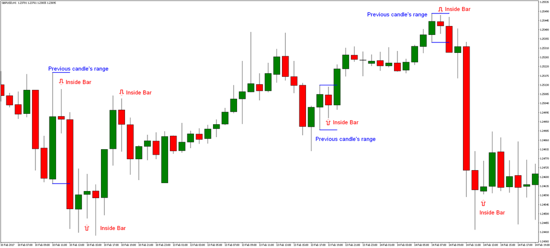 Inside Bar Forex Trading Strategy preview