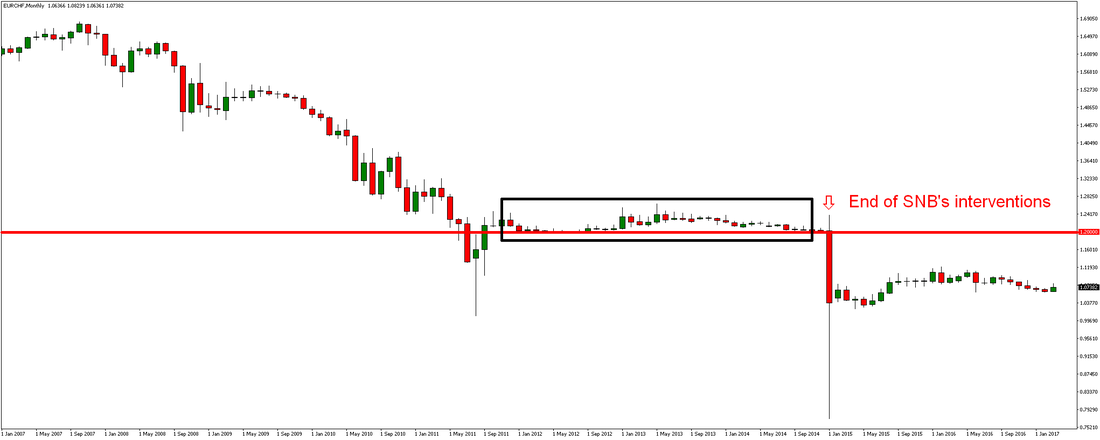 SNB Intervention and EURCHF