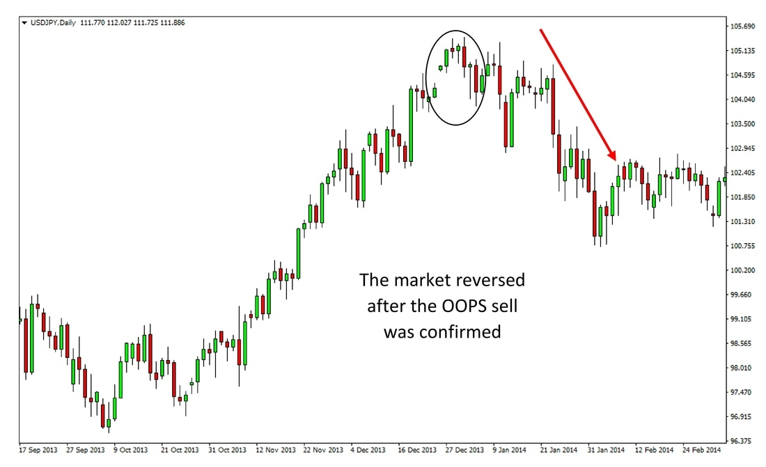 USDJPY Daily timeframe - An example of Larry Williams' OOPS sell