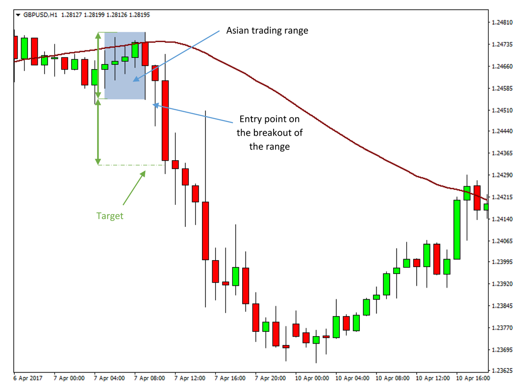 London Session Breakout Strategy - GBPUSD trade example