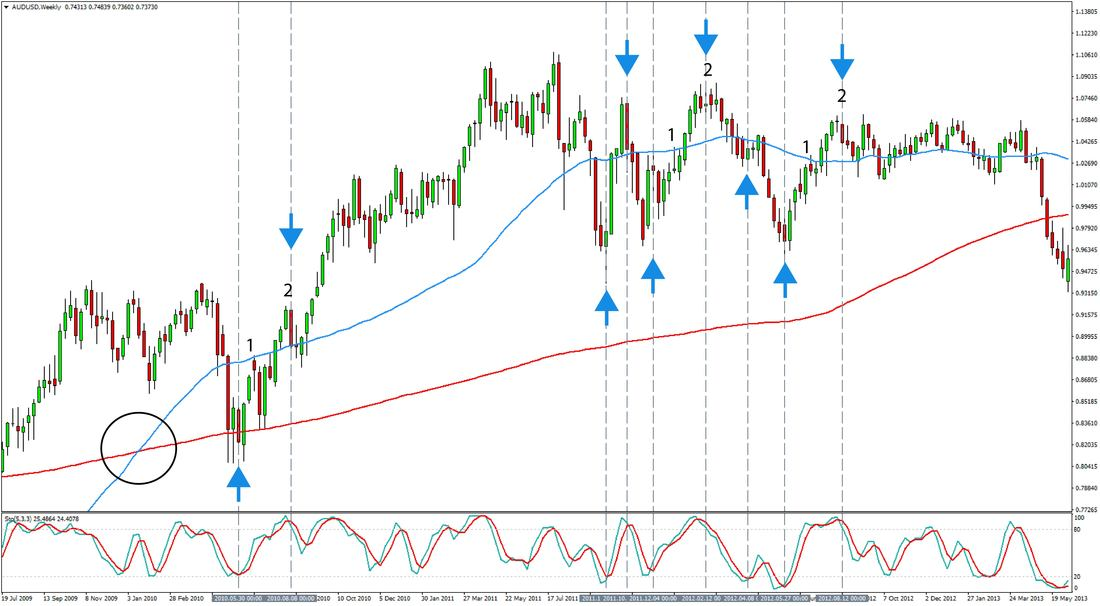 Forex strategy weekly chart