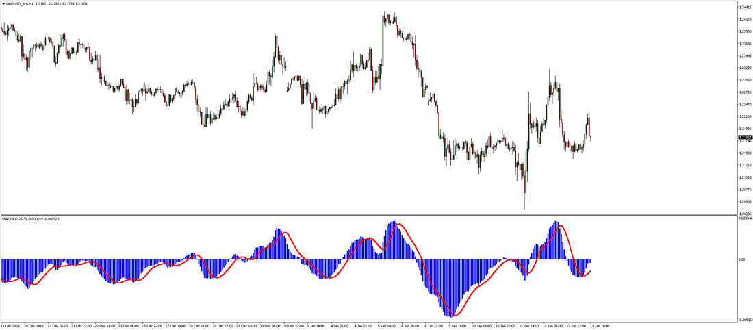 MACD Forex Trading