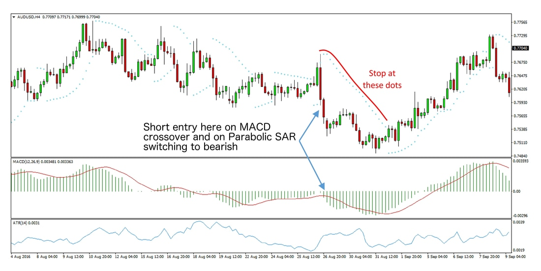 Forex MACD Trend Trading Strategy