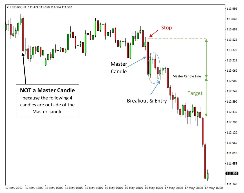 Master Candle on USDJPY 1h chart
