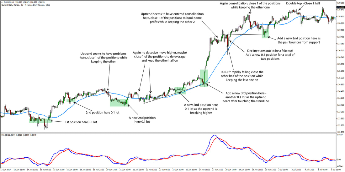 An uptrend in the EURJPY pair that gave many opportunities to join the move