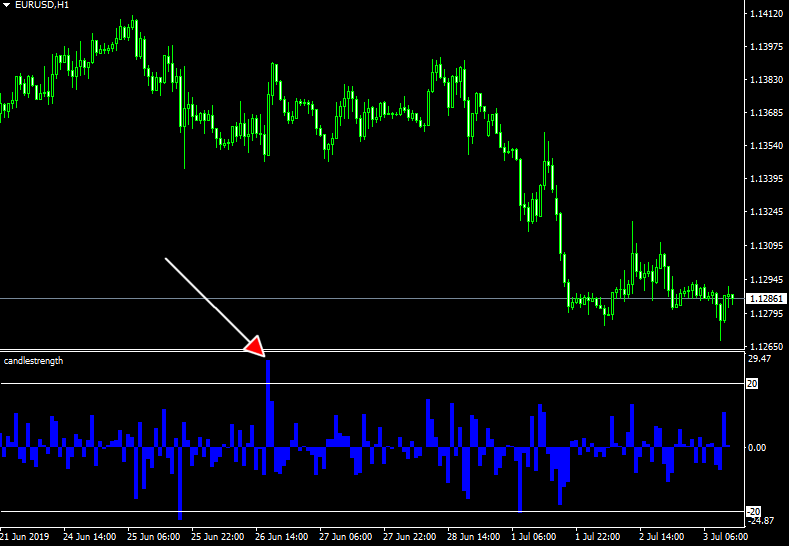 Candle strength MT4 indicator forex trading