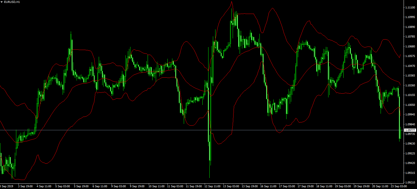 customizable Bollinger Bands metatrader 4 trading forex
