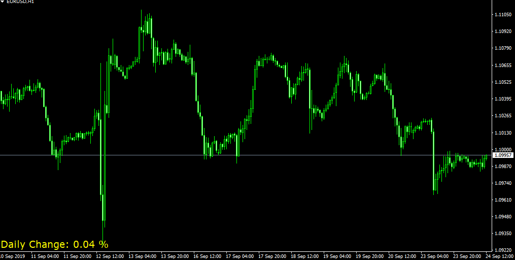 forex daily change currency pair indicator metatrader 4
