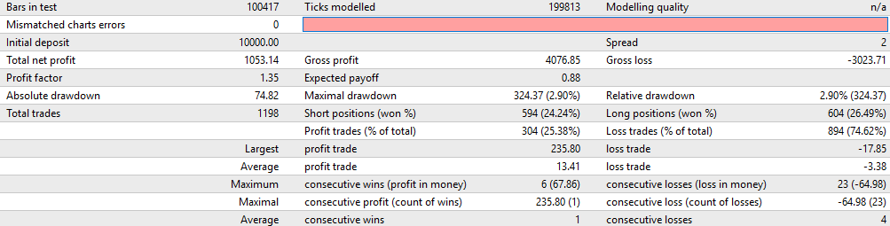 forex scalping robot results backtest