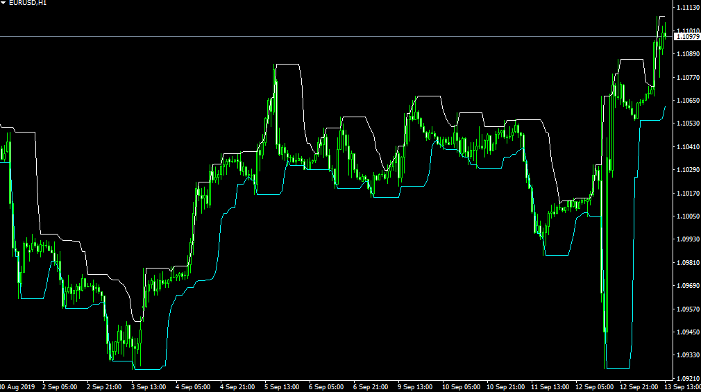 highs lows metatrader indicator mt4