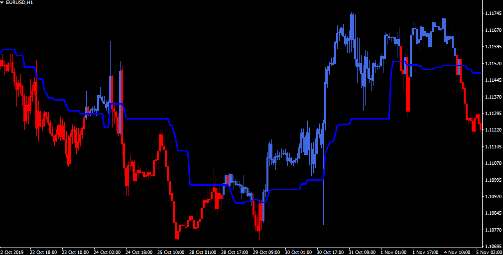 Ichimoku Kinko Hyo advanced indicator
