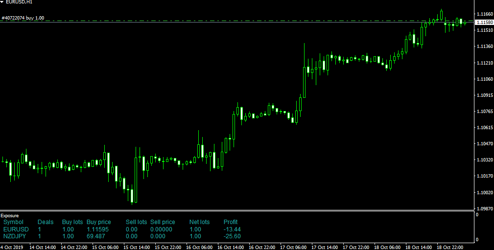 order trade info in chart mt4 indicator metatrader