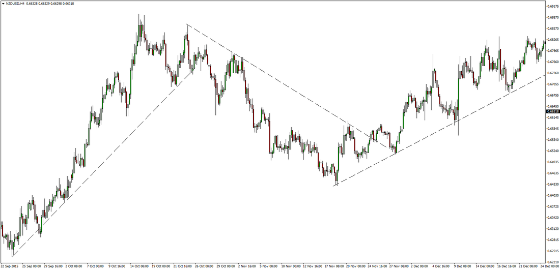 NZDUSD Price Action Strategy preview