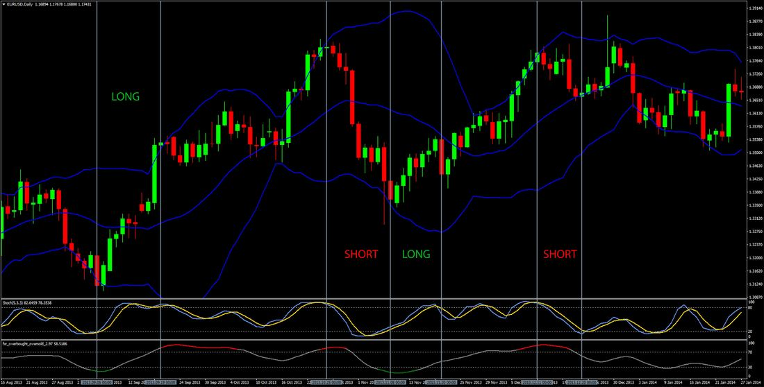 Overbought/Oversold Forex Daily Trading Strategy preview