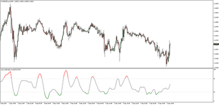 Overbought Oversold Oscillator