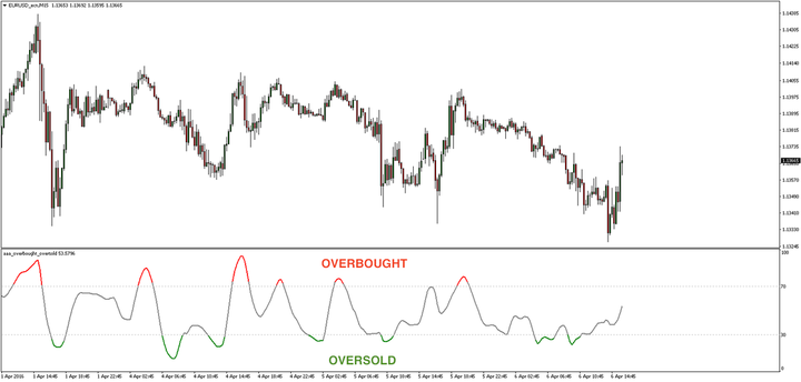 Overbought Oversold Indicator