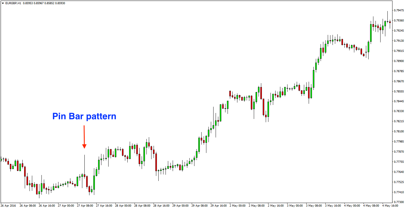Pin Bar Forex Pattern