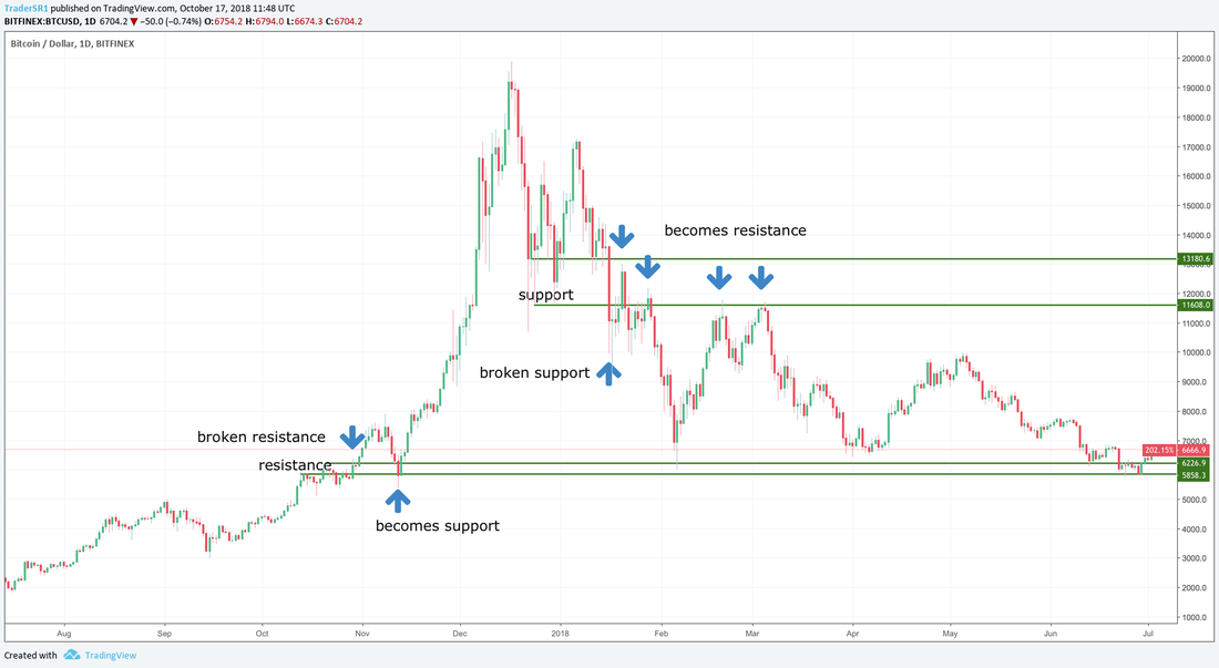 trading cryptocurrency support turns resistance