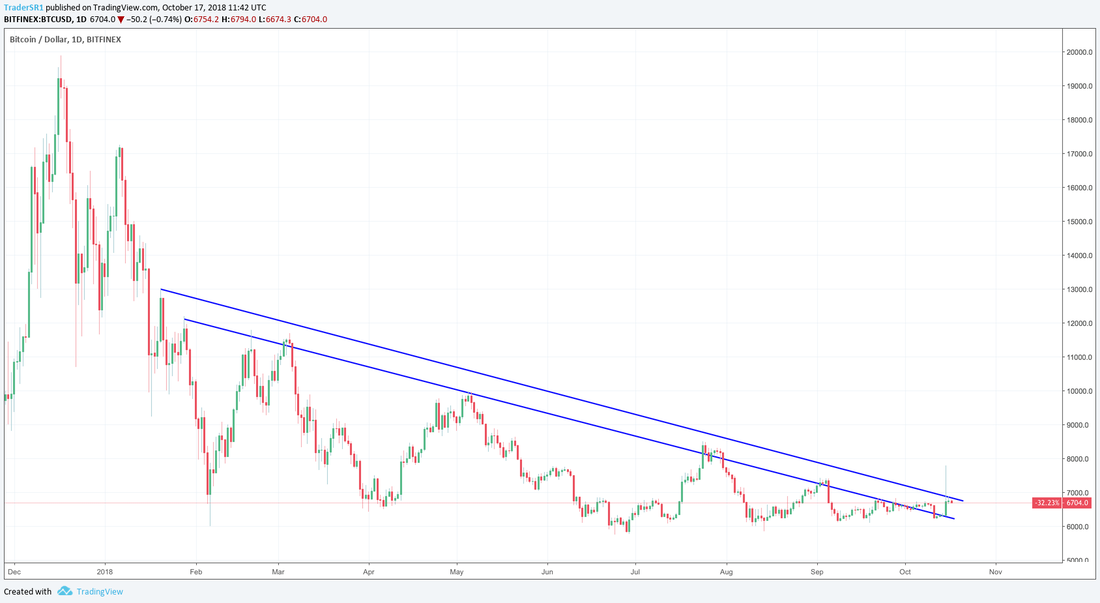 trading cryptocurrency trendline support resistance bitcoin zones