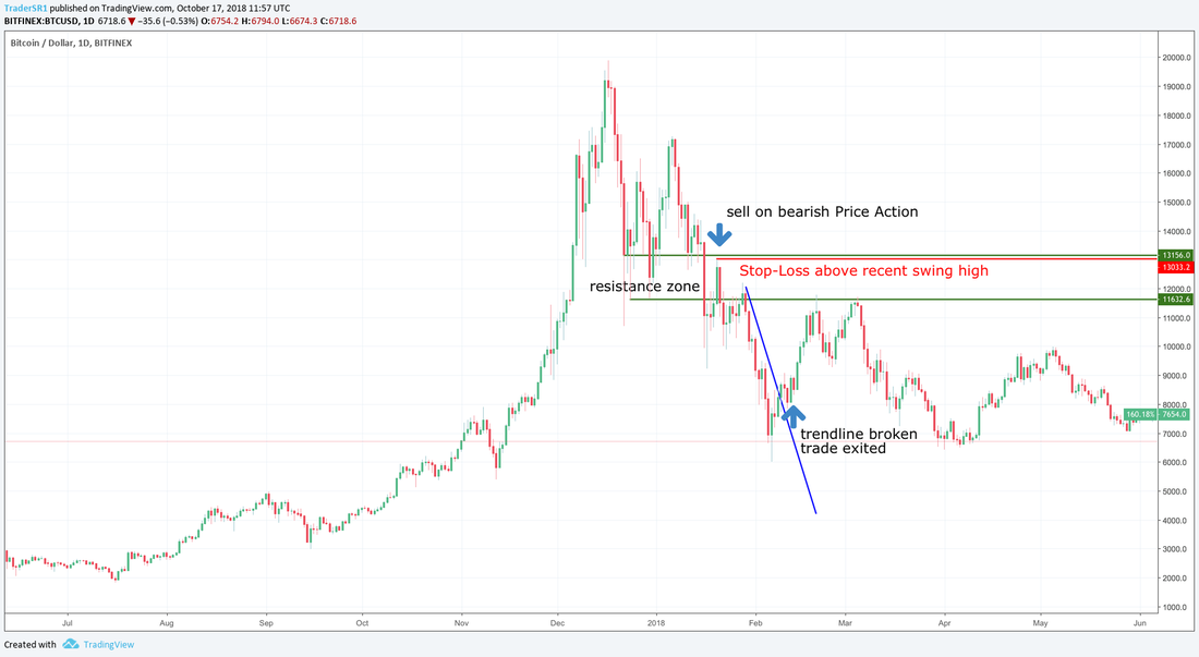 bitcoin crypto trading strategy support resistance