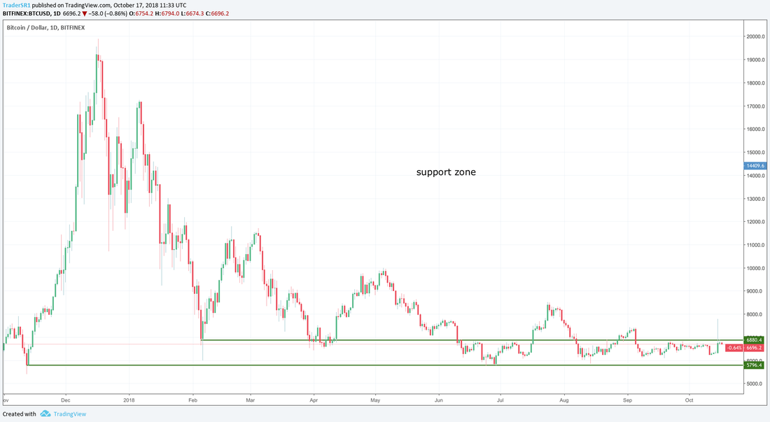 trading cryptocurrency support zones