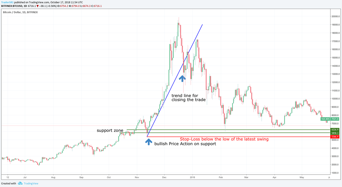 trading bitcoin support resistance zones