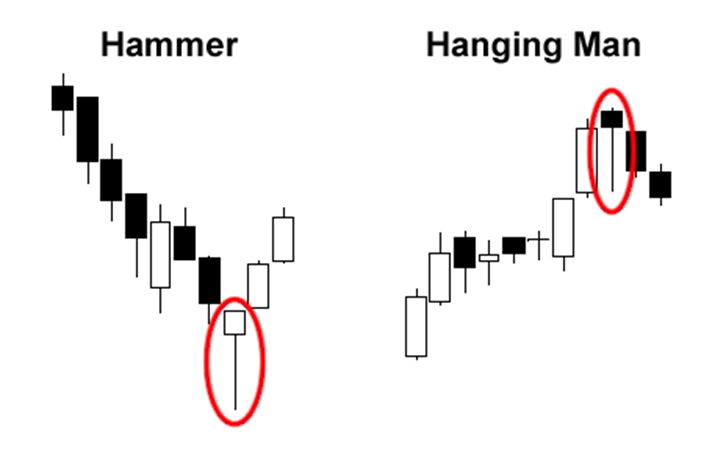 hanging man hammer difference candles patterns