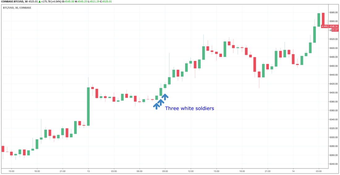 three white soldiers candle patterns bitcoin trading