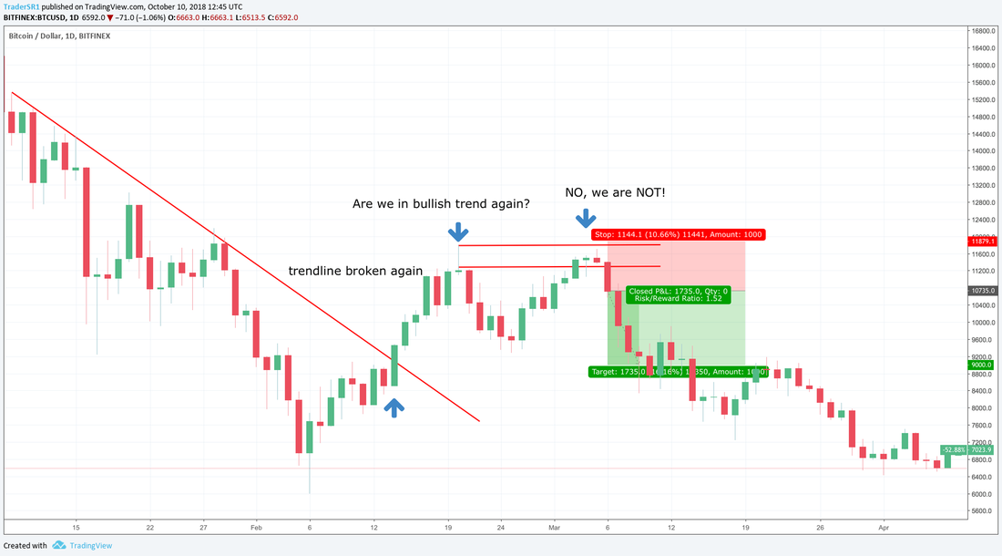 Bitcoin crypto Reading trends price action support resistance