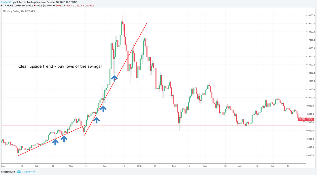 Bitcoin Trend Trading Strategy