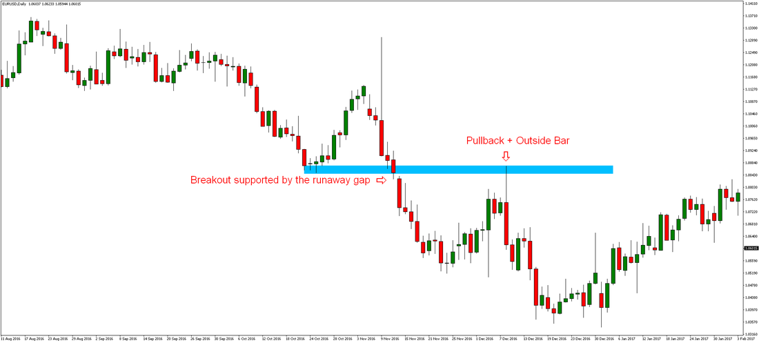 EURUSD - Pullback, Outside Bar and Runaway Gap