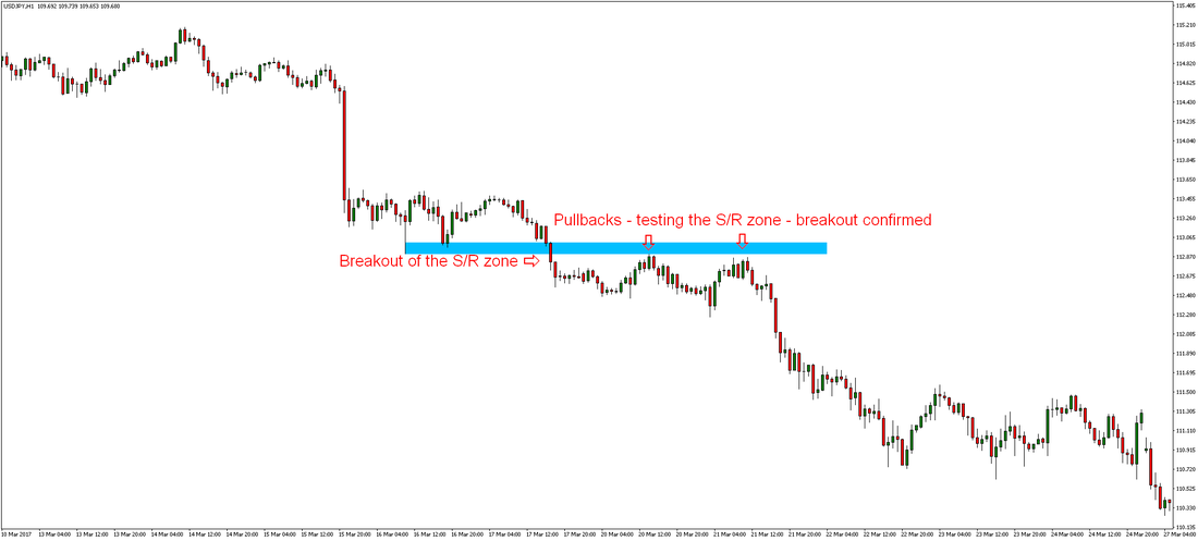 Forex Pullback Trading