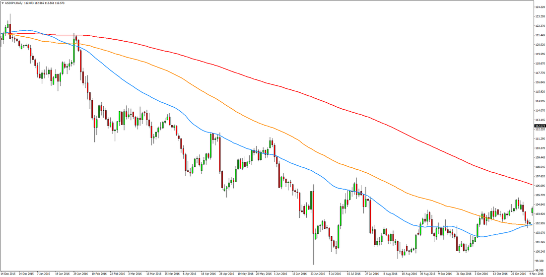 trend trading Forex moving averages