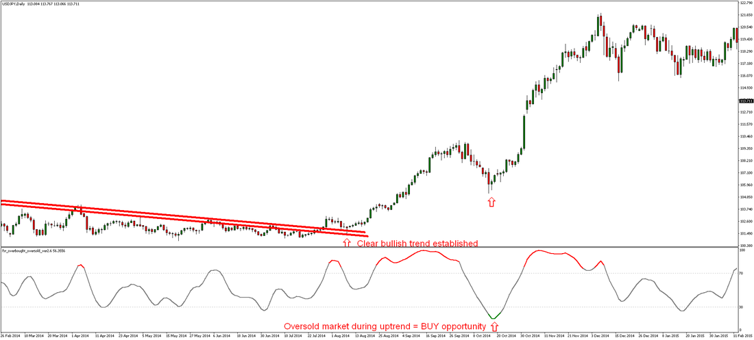 Trend Following Forex Trading